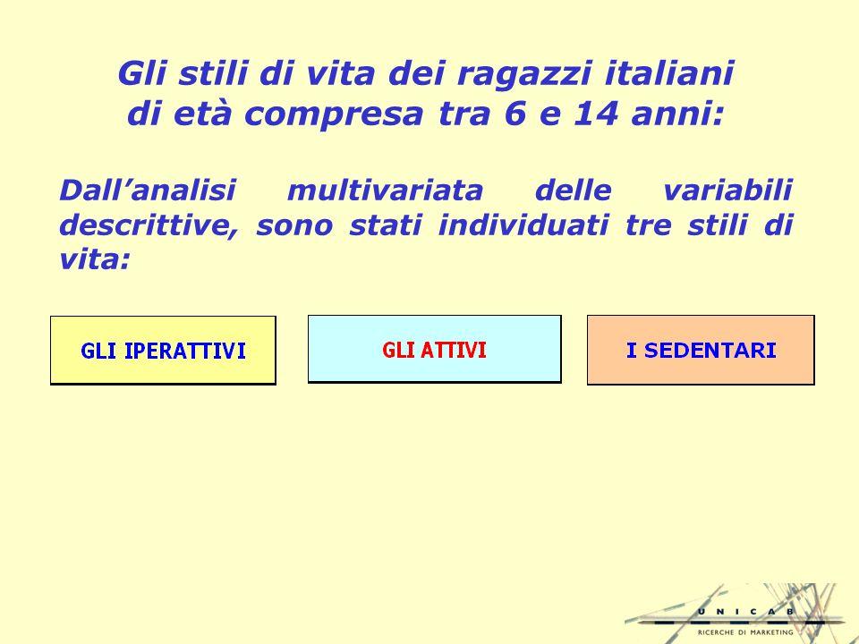 Gli stili di vita dei ragazzi italiani di età compresa tra 6 e 14 anni: Dallanalisi multivariata delle variabili descrittive, sono stati individuati tre stili di vita: