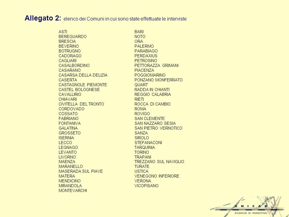 Allegato 2: elenco dei Comuni in cui sono state effettuate le interviste ASTIBARI BEREGUARDONOTO BRESCIAORA BEVERINOPALERMO BOTRUGNOPARABIAGO CADORAGOPERDAXIUS CAGLIARIPETROSINO CASALBORDINOPETTORAZZA GRIMANI CASARANOPIACENZA CASARSA DELLA DELIZIAPOGGIOMARINO CASERTAPONZANO MONFERRATO CASTAGNOLE PIEMONTEQUART CASTEL BOLOGNESERADDA IN CHIANTI CAVALLIRIOREGGIO CALABRIA CHIAVARIRIETI CIVITELLA DEL TRONTOROCCA DI CAMBIO CORDOVADOROMA COSSATOROVIGO FABRIANOSAN CLEMENTE FONTANIVASAN NAZZARO SESIA GALATINASAN PIETRO VERNOTICO GROSSETOSANZA ISERNIASIROLO LECCOSTEFANACONI LEGNAGOTARQUINIA LEVANTOTORINO LIVORNOTRAPANI MAENZATREZZANO SUL NAVIGLIO MARANELLOTURATE MASERADA SUL PIAVEUSTICA MATERAVENEGONO INFERIORE MENDICINOVERONA MIRANDOLAVICOPISANO MONTEVARCHI