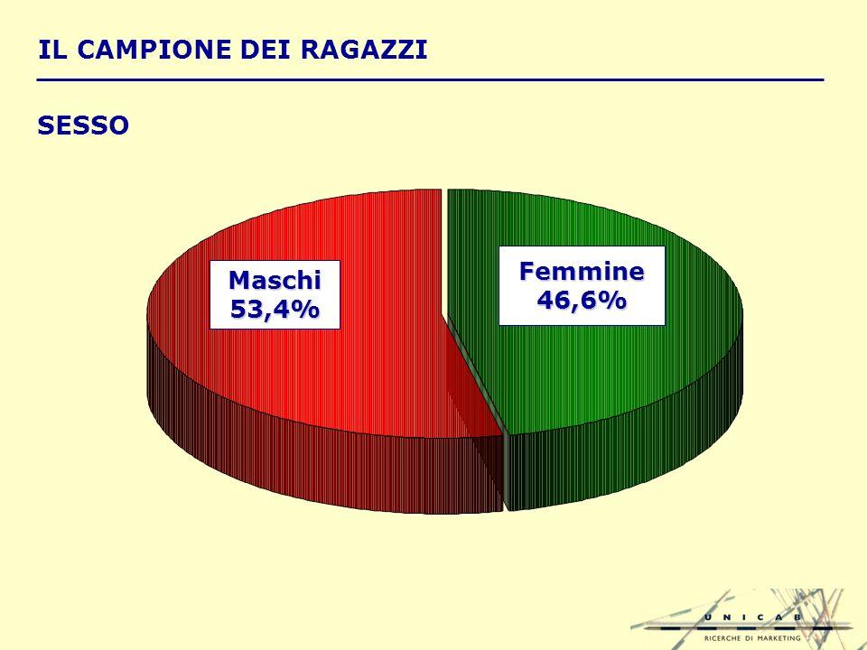 IL CAMPIONE DEI RAGAZZI Femmine46,6% Maschi53,4% SESSO