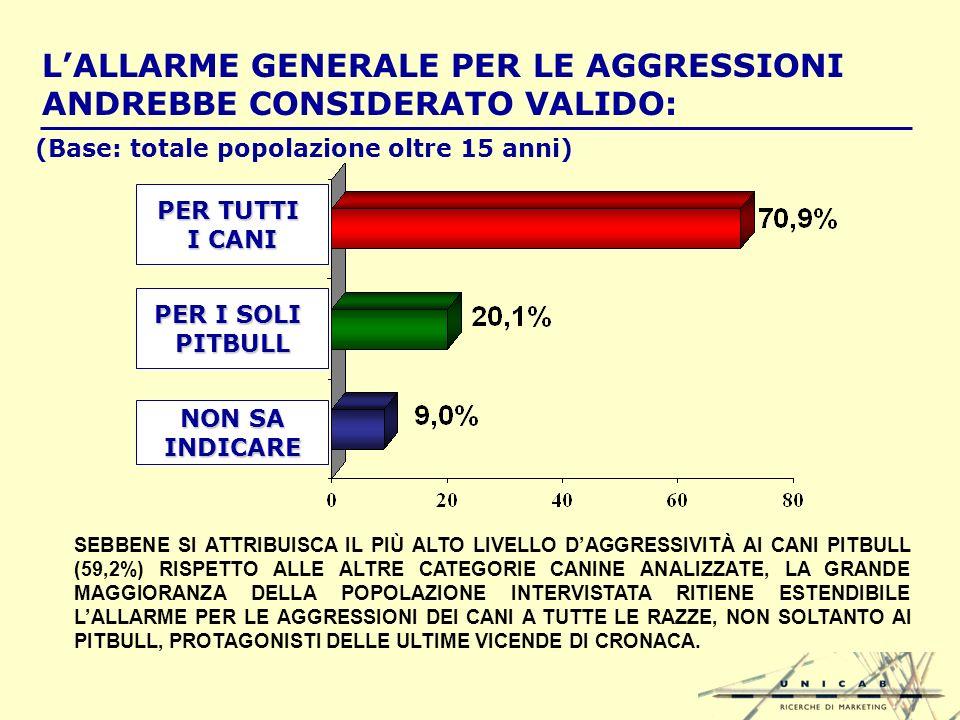 LALLARME GENERALE PER LE AGGRESSIONI ANDREBBE CONSIDERATO VALIDO: NON SA INDICARE PER I SOLI PITBULL PER TUTTI I CANI SEBBENE SI ATTRIBUISCA IL PIÙ ALTO LIVELLO DAGGRESSIVITÀ AI CANI PITBULL (59,2%) RISPETTO ALLE ALTRE CATEGORIE CANINE ANALIZZATE, LA GRANDE MAGGIORANZA DELLA POPOLAZIONE INTERVISTATA RITIENE ESTENDIBILE LALLARME PER LE AGGRESSIONI DEI CANI A TUTTE LE RAZZE, NON SOLTANTO AI PITBULL, PROTAGONISTI DELLE ULTIME VICENDE DI CRONACA.