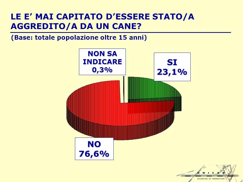 LE E MAI CAPITATO DESSERE STATO/A AGGREDITO/A DA UN CANE.