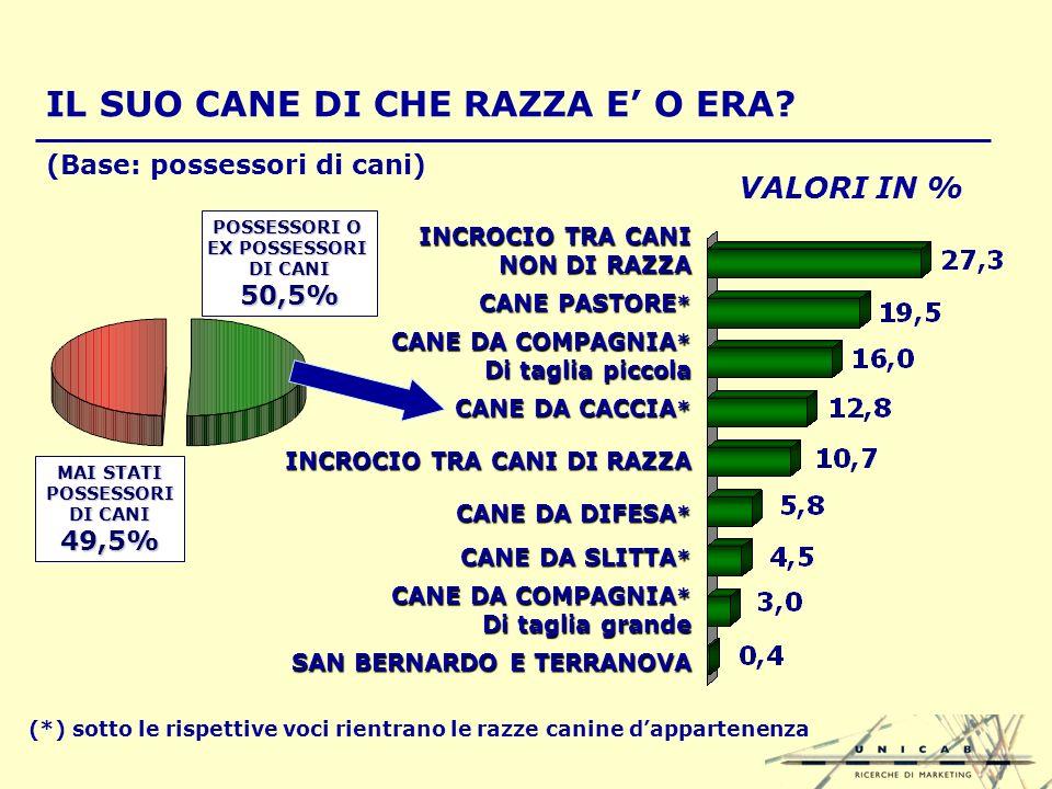 VALORI IN % IL SUO CANE DI CHE RAZZA E O ERA.