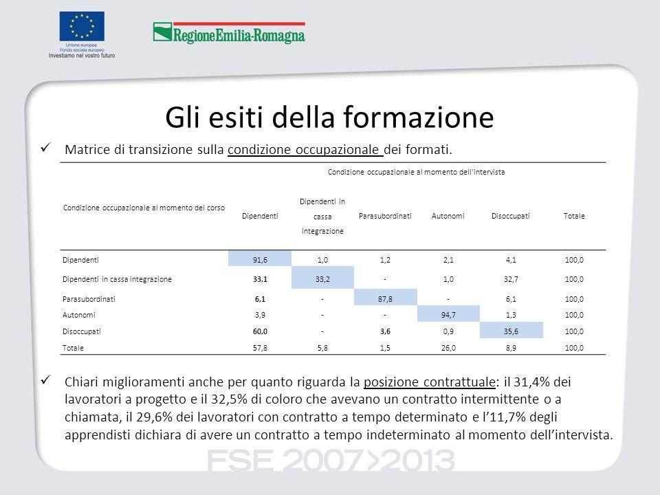 Gli esiti della formazione Matrice di transizione sulla condizione occupazionale dei formati.