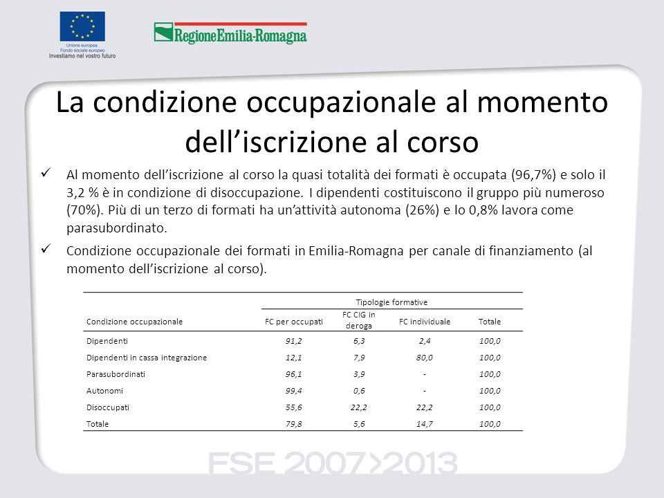 La condizione occupazionale al momento delliscrizione al corso Al momento delliscrizione al corso la quasi totalità dei formati è occupata (96,7%) e solo il 3,2 % è in condizione di disoccupazione.