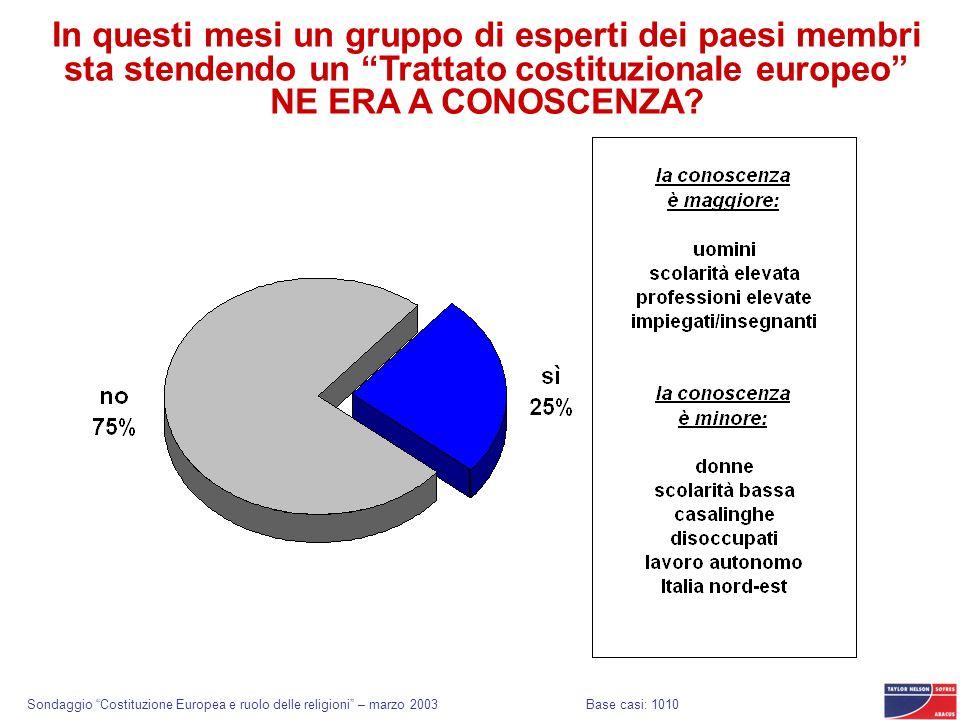 Sondaggio Costituzione Europea e ruolo delle religioni – marzo 2003 In questi mesi un gruppo di esperti dei paesi membri sta stendendo un Trattato costituzionale europeo NE ERA A CONOSCENZA.