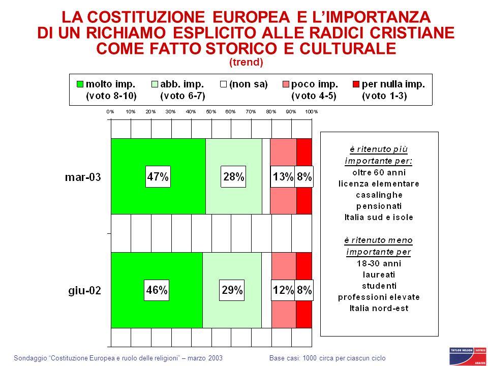 Sondaggio Costituzione Europea e ruolo delle religioni – marzo 2003 LA COSTITUZIONE EUROPEA E LIMPORTANZA DI UN RICHIAMO ESPLICITO ALLE RADICI CRISTIA