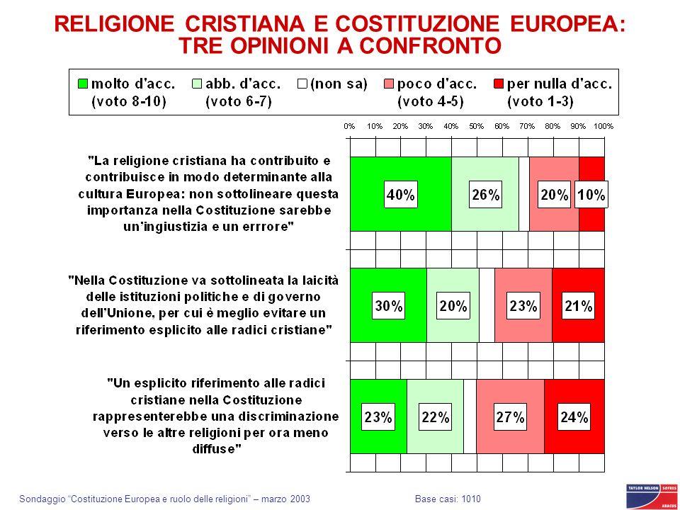 Sondaggio Costituzione Europea e ruolo delle religioni – marzo 2003 RELIGIONE CRISTIANA E COSTITUZIONE EUROPEA: TRE OPINIONI A CONFRONTO Base casi: 10