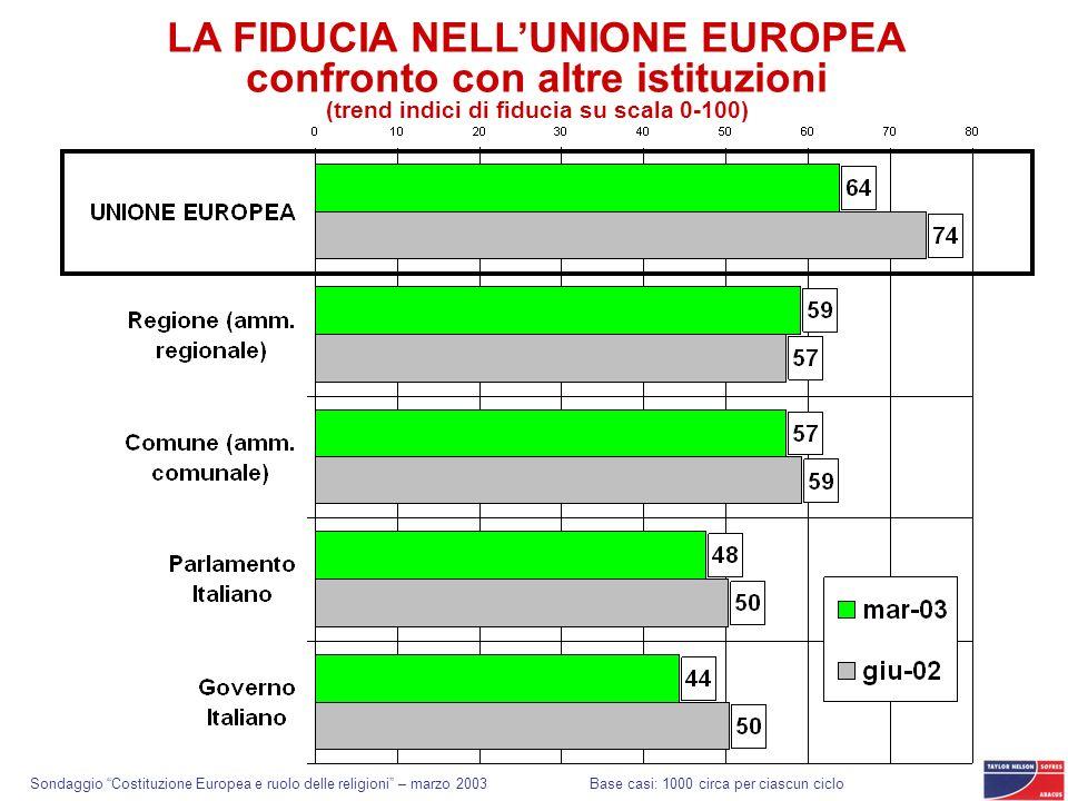LA FIDUCIA NELLUNIONE EUROPEA confronto con altre istituzioni (trend indici di fiducia su scala 0-100) Base casi: 1000 circa per ciascun ciclo