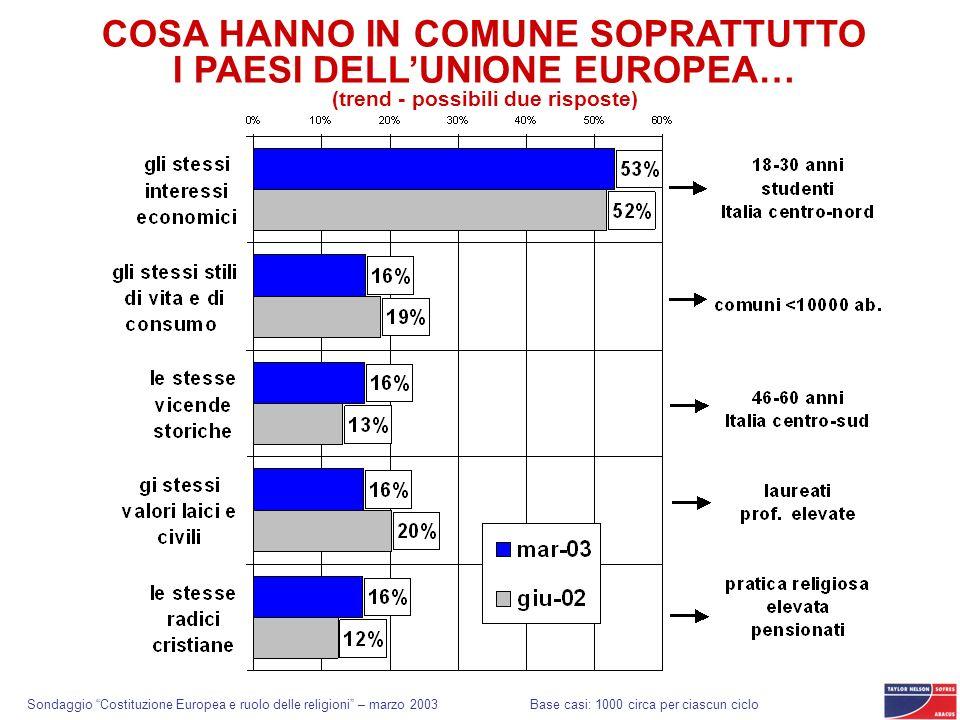 Sondaggio Costituzione Europea e ruolo delle religioni – marzo 2003 COSA HANNO IN COMUNE SOPRATTUTTO I PAESI DELLUNIONE EUROPEA… (trend - possibili du