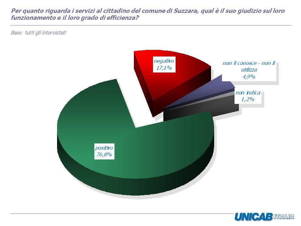 Per quanto riguarda i servizi al cittadino del comune di Suzzara, qual è il suo giudizio sul loro funzionamento e il loro grado di efficienza? Base: t