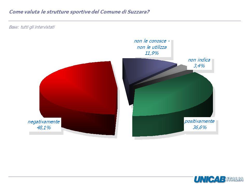 Come valuta le strutture sportive del Comune di Suzzara? Base: tutti gli intervistati