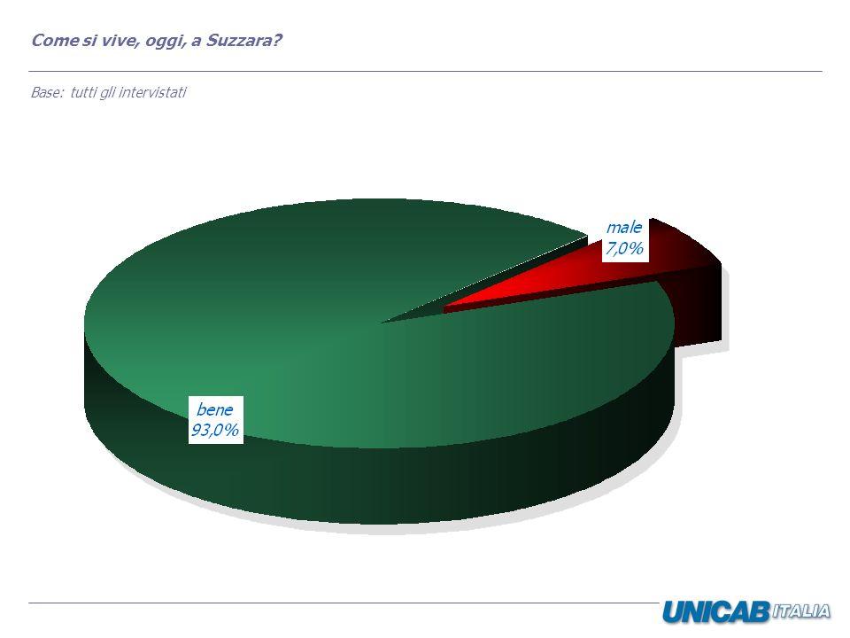 Rispetto a 5 anni fa, la qualità della vita dei cittadini di Suzzara è migliorata o peggiorata.