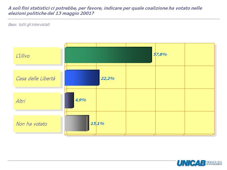 A soli fini statistici ci potrebbe, per favore, indicare per quale coalizione ha votato nelle elezioni politiche del 13 maggio 2001? Base: tutti gli i