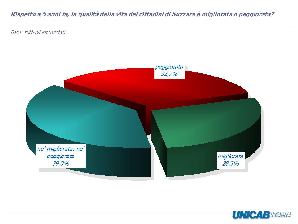 Nei prossimi anni, secondo Lei, la qualità della vita per i cittadini di Suzzara migliorerà o peggiorerà.