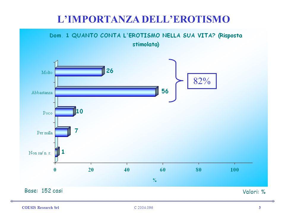 C 2004.096COESIS Research Srl3 LIMPORTANZA DELLEROTISMO Base: 152 casi Valori: % 82%