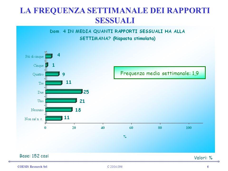 C 2004.096COESIS Research Srl7 LE FANTASIE OMOSESSUALI Base: 152 casiValori: % 12%