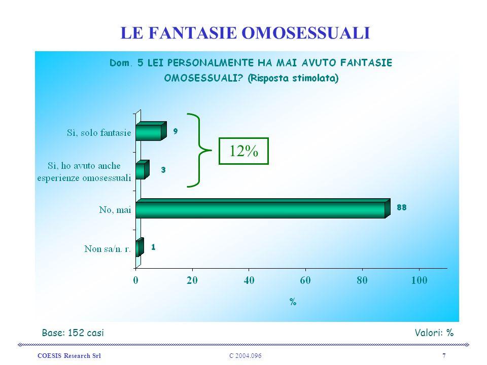 C 2004.096COESIS Research Srl8 LE FANTASIE OMOSESSUALI Base: coloro che hanno avuto fantasie/esperienze omosessuali – 18 casiValori: %