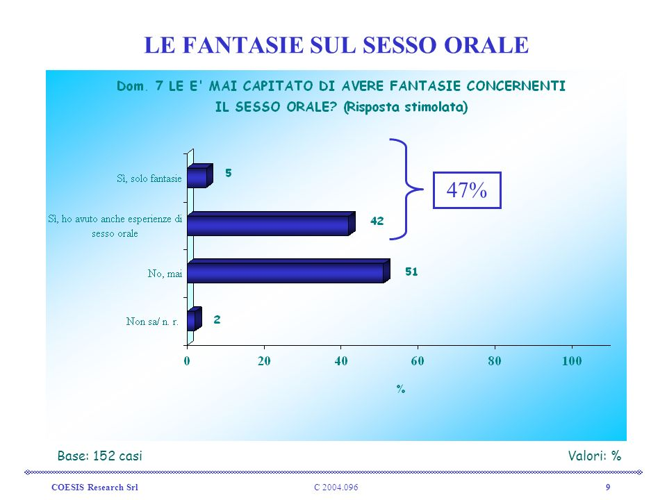 C 2004.096COESIS Research Srl9 LE FANTASIE SUL SESSO ORALE Base: 152 casiValori: % 47%