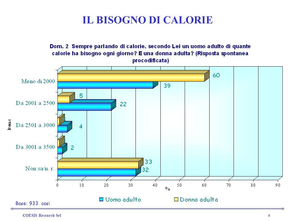 COESIS Research Srl4 IL BISOGNO DI CALORIE Base: 933 casi