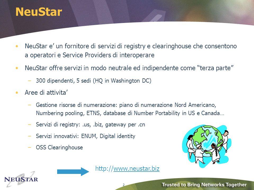 2 NeuStar NeuStar e un fornitore di servizi di registry e clearinghouse che consentono a operatori e Service Providers di interoperare NeuStar offre servizi in modo neutrale ed indipendente come terza parte –300 dipendenti, 5 sedi (HQ in Washington DC) Aree di attivita –Gestione risorse di numerazione: piano di numerazione Nord Americano, Numbering pooling, ETNS, database di Number Portability in US e Canada… –Servizi di registry:.us,.biz, gateway per.cn –Servizi innovativi: ENUM, Digital identity –OSS Clearinghouse http://www.neustar.bizwww.neustar.b