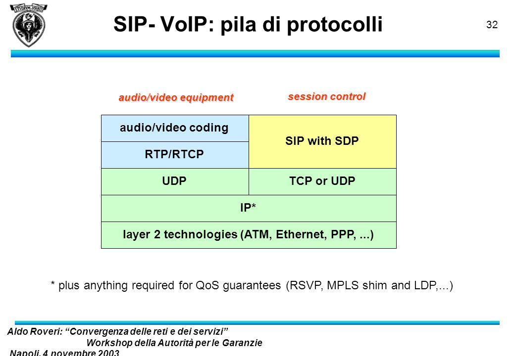 Aldo Roveri: Convergenza delle reti e dei servizi Workshop della Autorità per le Garanzie Napoli, 4 novembre 2003 nelle Comunicazioni 31 SIP: Indirizz