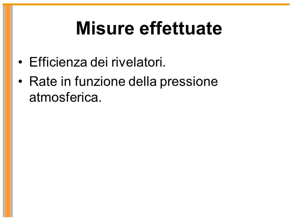 Misure effettuate Efficienza dei rivelatori. Rate in funzione della pressione atmosferica.
