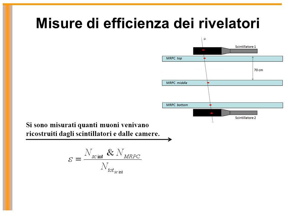 Misure di efficienza dei rivelatori Si sono misurati quanti muoni venivano ricostruiti dagli scintillatori e dalle camere.