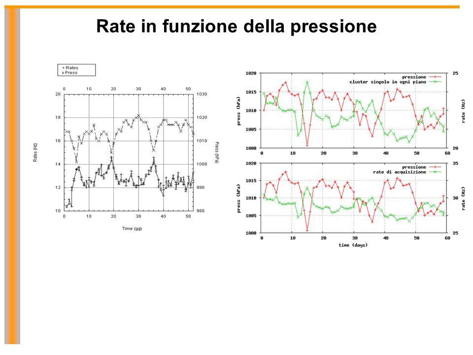 Rate in funzione della pressione