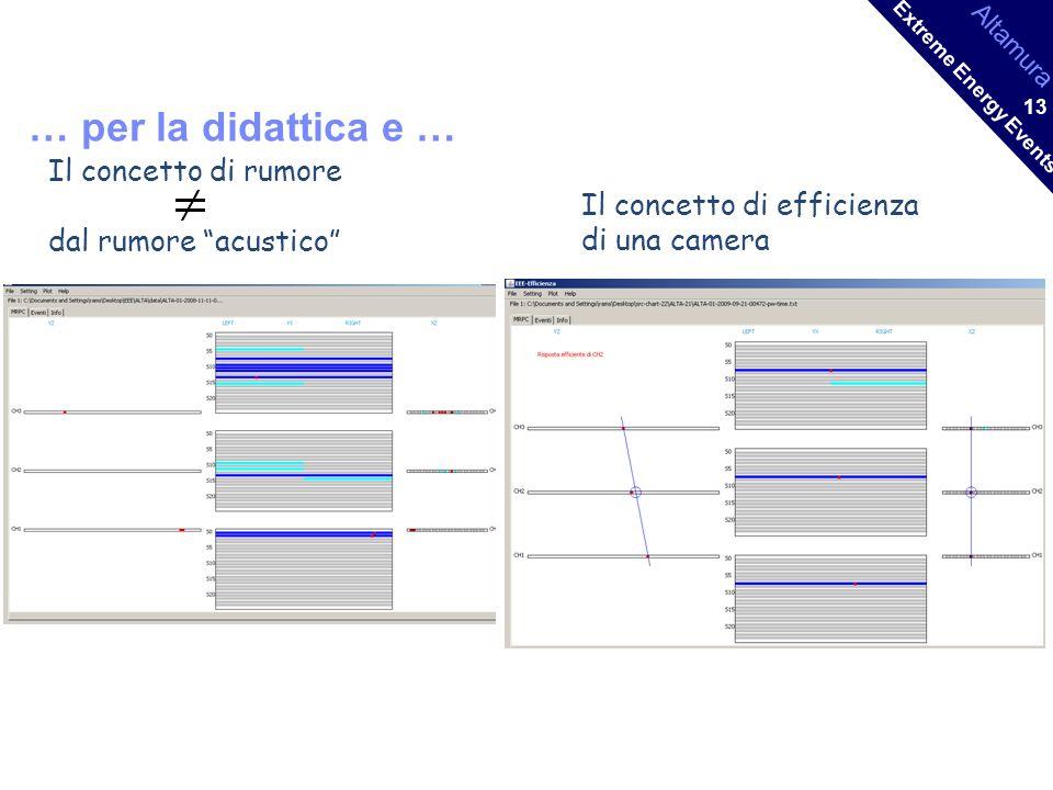 Altamura Extreme Energy Events 13 … per la didattica e … Il concetto di rumore dal rumore acustico Il concetto di efficienza di una camera
