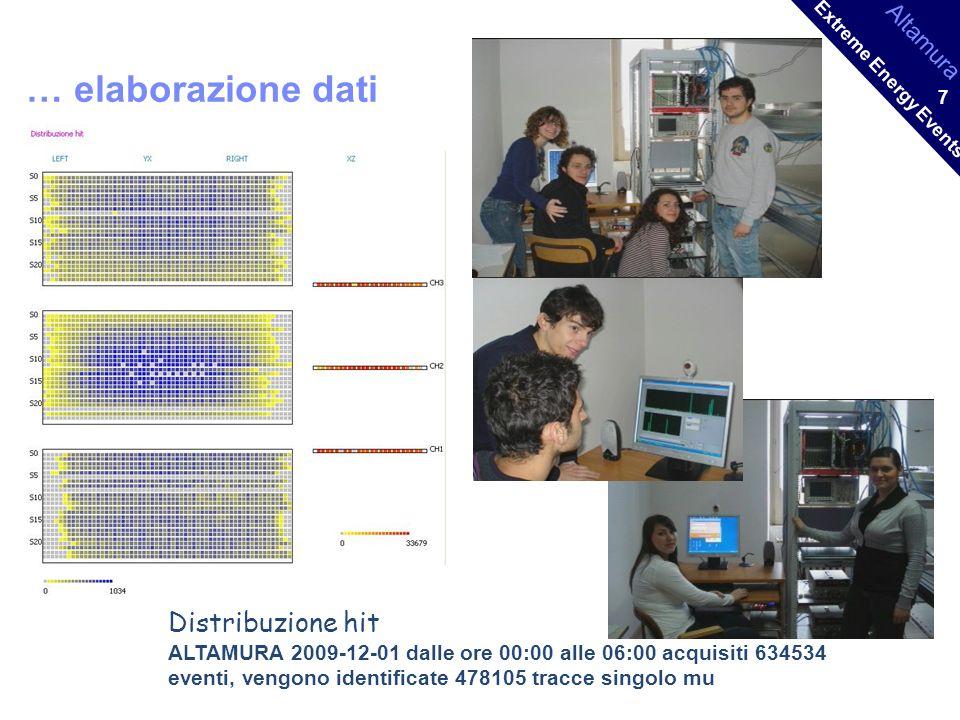 Altamura Extreme Energy Events 7 … elaborazione dati Distribuzione hit ALTAMURA 2009-12-01 dalle ore 00:00 alle 06:00 acquisiti 634534 eventi, vengono identificate 478105 tracce singolo mu
