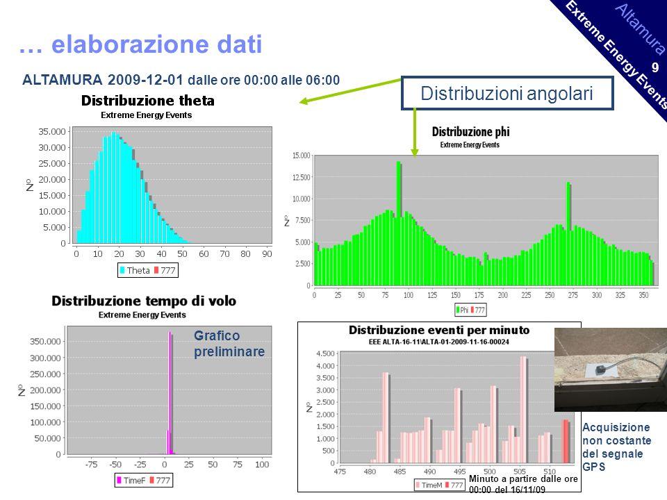 Altamura Extreme Energy Events 9 … elaborazione dati ALTAMURA 2009-12-01 dalle ore 00:00 alle 06:00 Grafico preliminare Distribuzioni angolari Minuto a partire dalle ore 00:00 del 16/11/09 Acquisizione non costante del segnale GPS