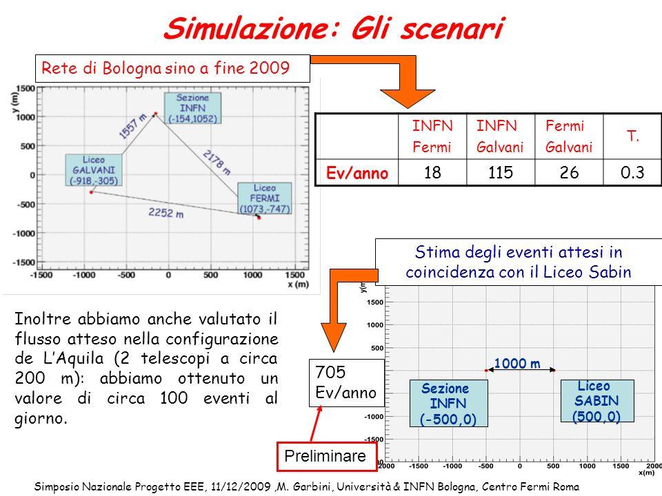 Simposio Nazionale Progetto EEE, 11/12/2009,M. Garbini, Università & INFN Bologna, Centro Fermi Roma 13 Liceo SABIN (500,0) Sezione INFN (-500,0) 1000