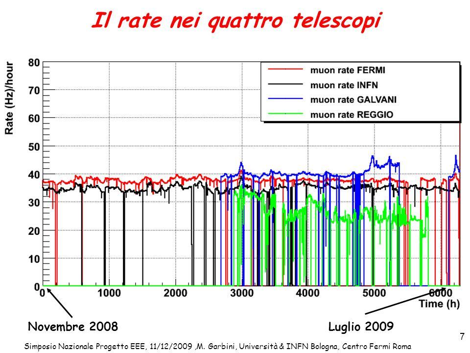 Simposio Nazionale Progetto EEE, 11/12/2009,M. Garbini, Università & INFN Bologna, Centro Fermi Roma 7 Il rate nei quattro telescopi Novembre 2008Lugl