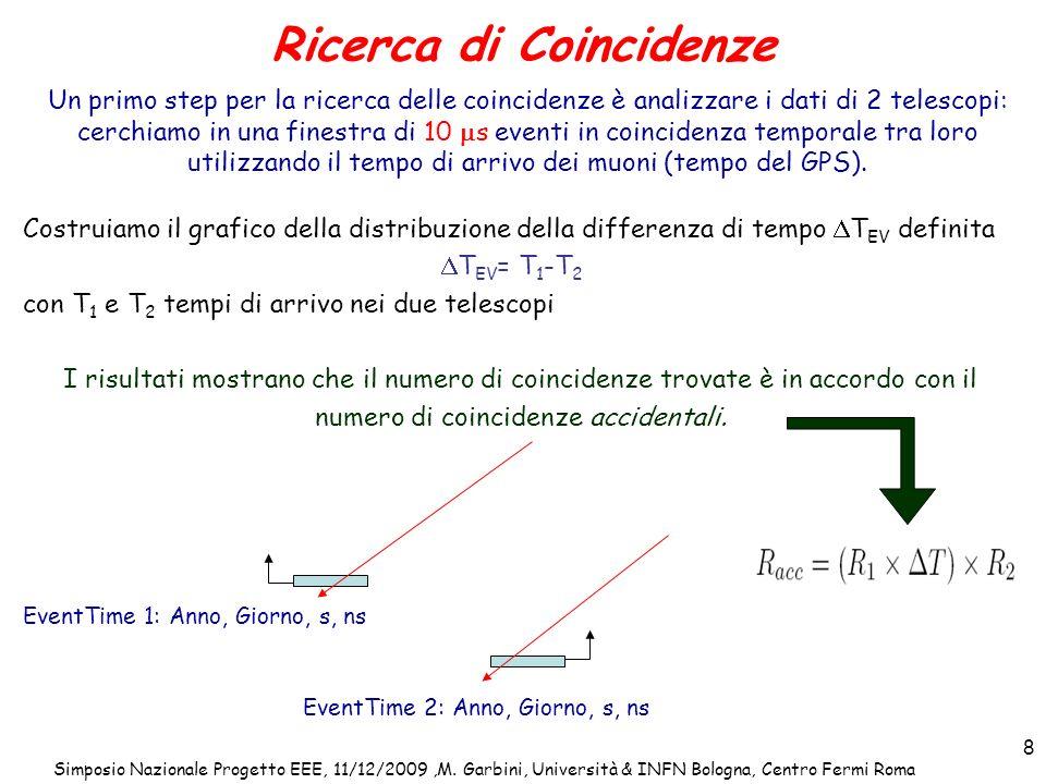 Simposio Nazionale Progetto EEE, 11/12/2009,M. Garbini, Università & INFN Bologna, Centro Fermi Roma 8 Ricerca di Coincidenze Un primo step per la ric