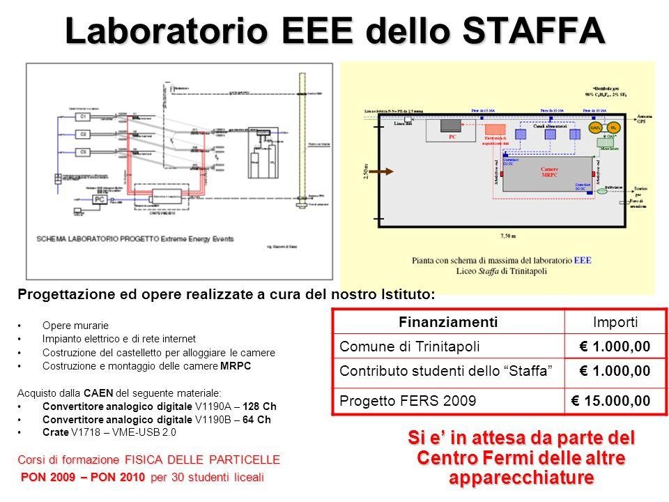 Laboratorio EEE dello STAFFA Progettazione ed opere realizzate a cura del nostro Istituto: Opere murarie Impianto elettrico e di rete internet Costruz
