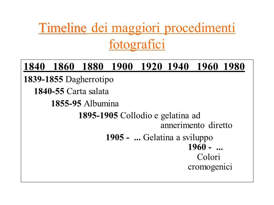 Timeline Timeline dei maggiori procedimenti fotografici 1840 1860 1880 1900 1920 1940 1960 1980 1839-1855 Dagherrotipo 1840-55 Carta salata 1855-95 Al