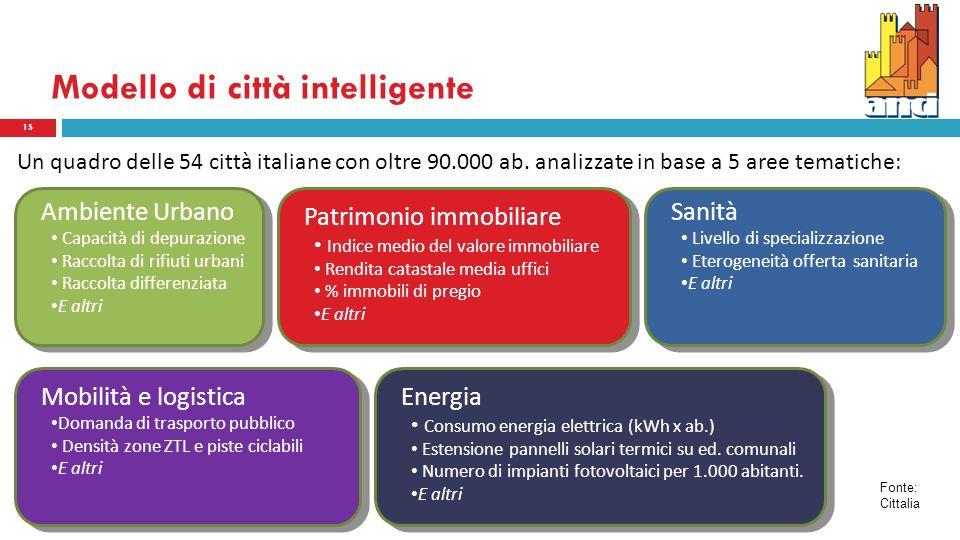 Modello di città intelligente Un quadro delle 54 città italiane con oltre 90.000 ab.