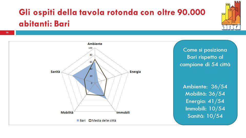 Gli ospiti della tavola rotonda con oltre 90.000 abitanti: Bari 16 Come si posiziona Bari rispetto al campione di 54 città Ambiente: 36/54 Mobilità: 36/54 Energia: 41/54 Immobili: 10/54 Sanità: 10/54