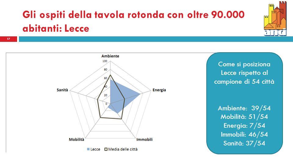 Gli ospiti della tavola rotonda con oltre 90.000 abitanti: Lecce 17 Come si posiziona Lecce rispetto al campione di 54 città Ambiente: 39/54 Mobilità: 51/54 Energia: 7/54 Immobili: 46/54 Sanità: 37/54