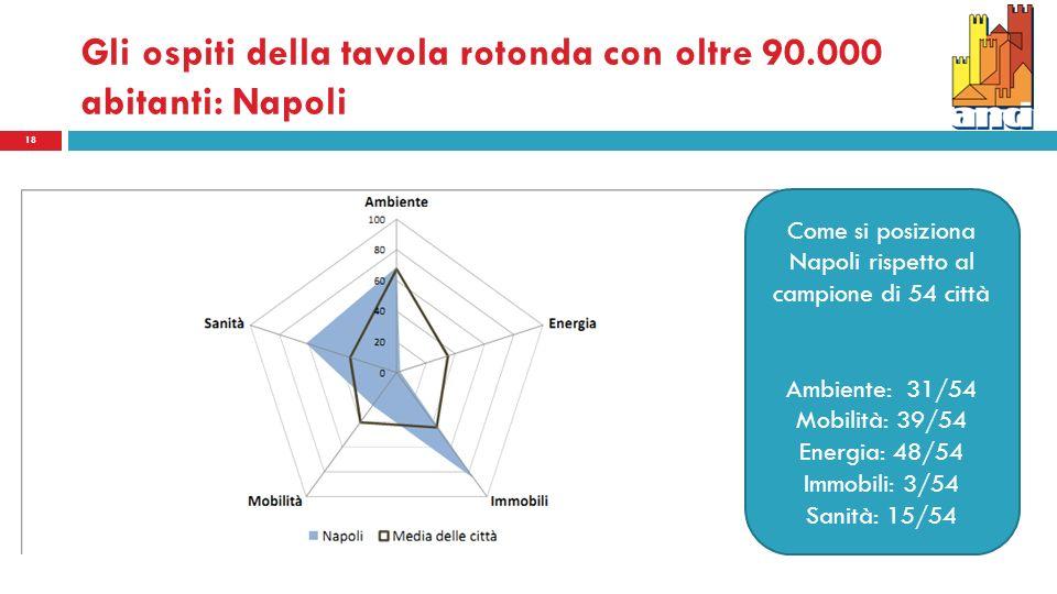Gli ospiti della tavola rotonda con oltre 90.000 abitanti: Napoli 18 Come si posiziona Napoli rispetto al campione di 54 città Ambiente: 31/54 Mobilità: 39/54 Energia: 48/54 Immobili: 3/54 Sanità: 15/54