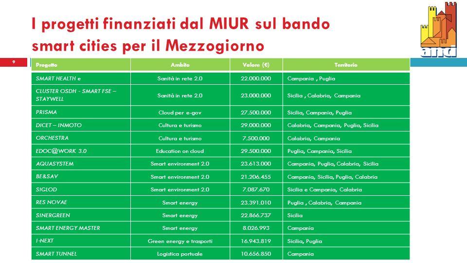 9 ProgettoAmbitoValore ()Territorio SMART HEALTH e Sanità in rete 2.022.000.000Campania, Puglia CLUSTER OSDH SMART FSE – STAYWELL Sanità in rete 2.023.000.000Sicilia, Calabria, Campania PRISMA Cloud per e-gov27.500.000Sicilia, Campania, Puglia DICET – INMOTO Cultura e turismo29.000.000Calabria, Campania, Puglia, Sicilia ORCHESTRA Cultura e turismo7.500.000Calabria, Campania EDOC@WORK 3.0 Education on cloud29.500.000Puglia, Campania, Sicilia AQUASYSTEM Smart environment 2.023.613.000Campania, Puglia, Calabria, Sicilia BE&SAV Smart environment 2.021.206.455Campania, Sicilia, Puglia, Calabria SIGLOD Smart environment 2.07.087.670Sicilia e Campania, Calabria RES NOVAE Smart energy23.391.010Puglia, Calabria, Campania SINERGREEN Smart energy22.866.737Sicilia SMART ENERGY MASTER Smart energy8.026.993Campania I NEXT Green energy e trasporti16.943.819Sicilia, Puglia SMART TUNNEL Logistica portuale10.656.850Campania I progetti finanziati dal MIUR sul bando smart cities per il Mezzogiorno