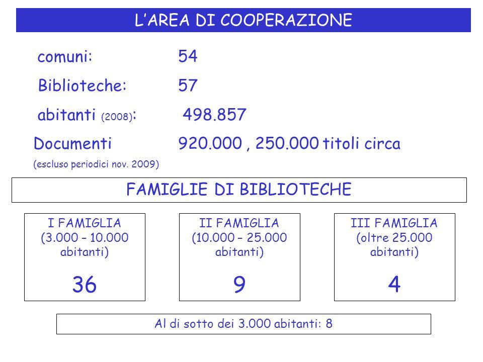 LAREA DI COOPERAZIONE comuni: 54 Biblioteche:57 abitanti (2008) : 498.857 Documenti 920.000, 250.000 titoli circa (escluso periodici nov. 2009) FAMIGL