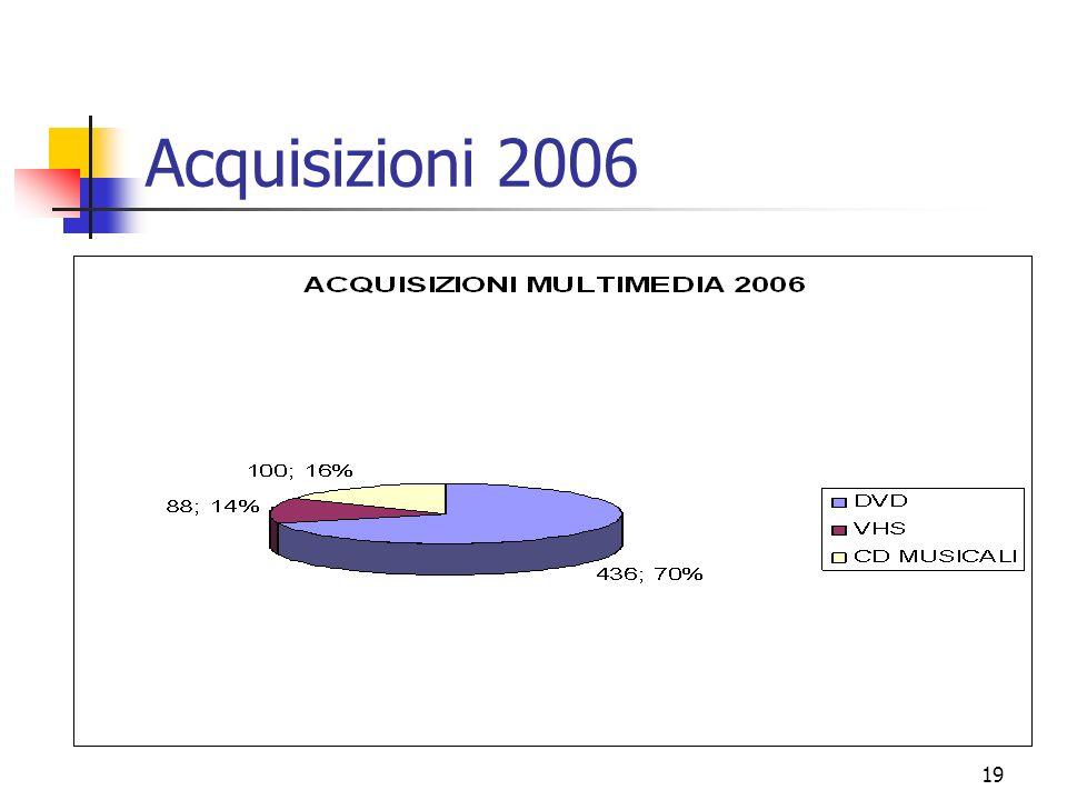 19 Acquisizioni 2006