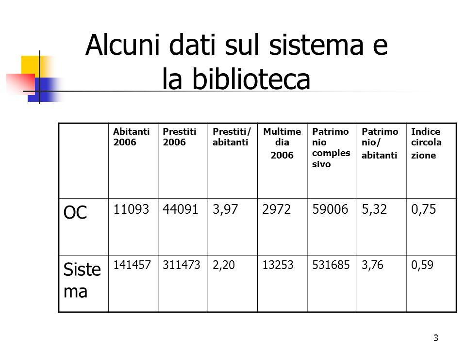 3 Alcuni dati sul sistema e la biblioteca Abitanti 2006 Prestiti 2006 Prestiti/ abitanti Multime dia 2006 Patrimo nio comples sivo Patrimo nio/ abitan