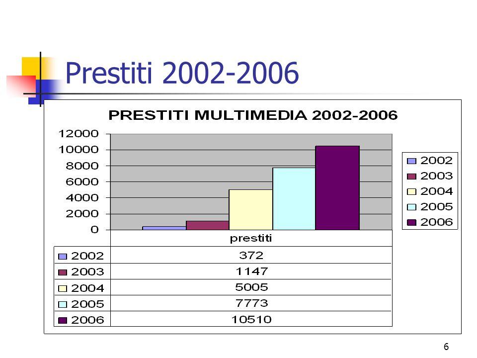 7 Prestiti sul totale 2006