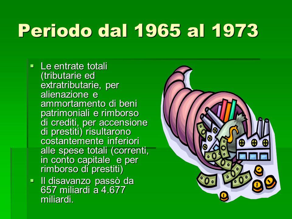 Periodo dal 1965 al 1973 Le entrate totali (tributarie ed extratributarie, per alienazione e ammortamento di beni patrimoniali e rimborso di crediti,