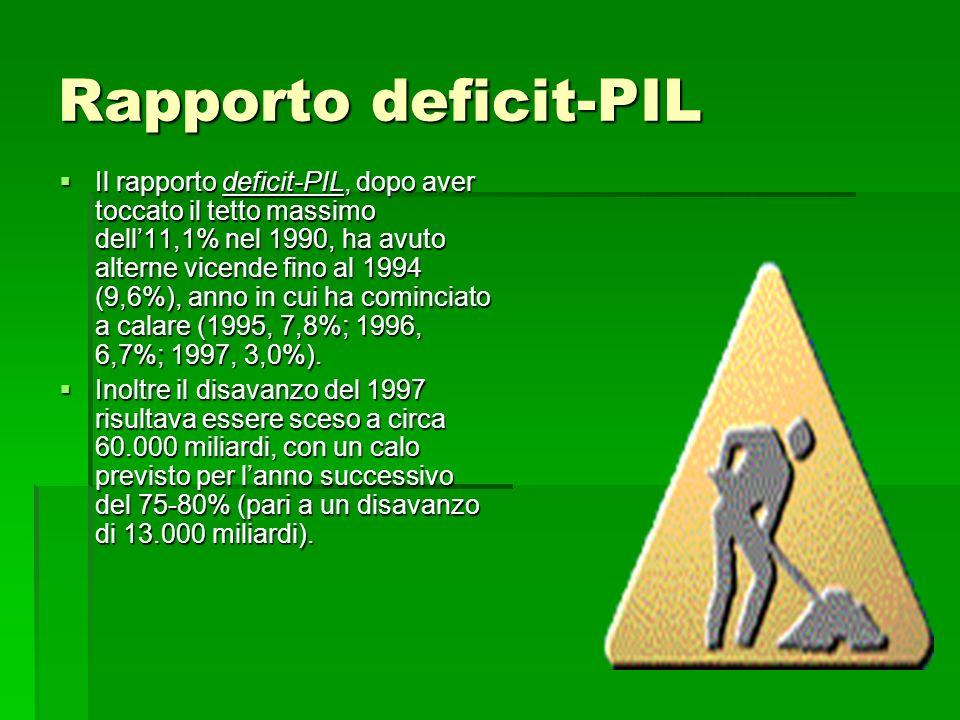 Rapporto deficit-PIL Il rapporto deficit-PIL, dopo aver toccato il tetto massimo dell11,1% nel 1990, ha avuto alterne vicende fino al 1994 (9,6%), ann