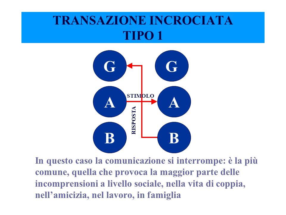 Esempio: stimolo (B G) risposta (B G)