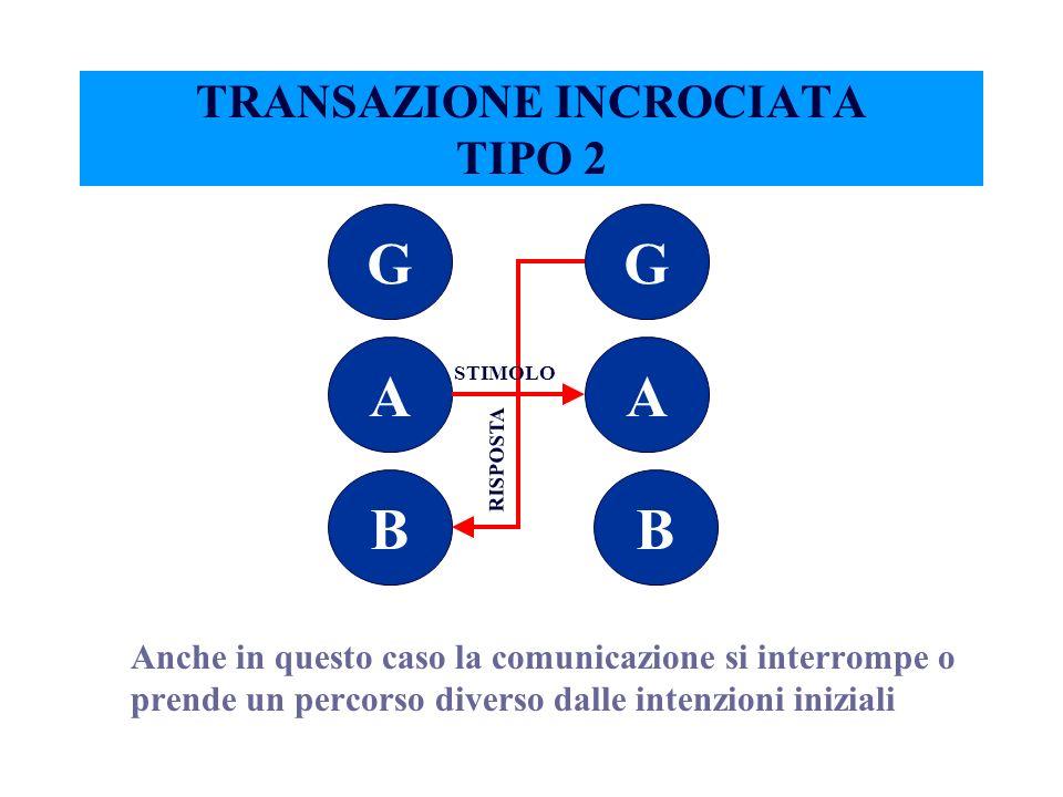 Esempio: stimolo (A A) risposta (B G)