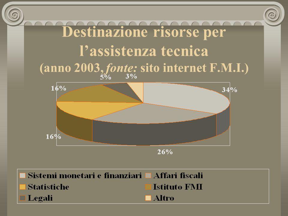 Destinazione risorse per lassistenza tecnica (anno 2003, fonte: sito internet F.M.I.)